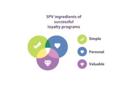 The 24 SPV ingredients to loyalty program success