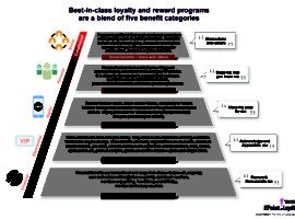 Best-in-class loyalty and rewards programs are a blend of five benefit categories