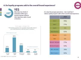 Do loyalty programs add to the overall brand experience?