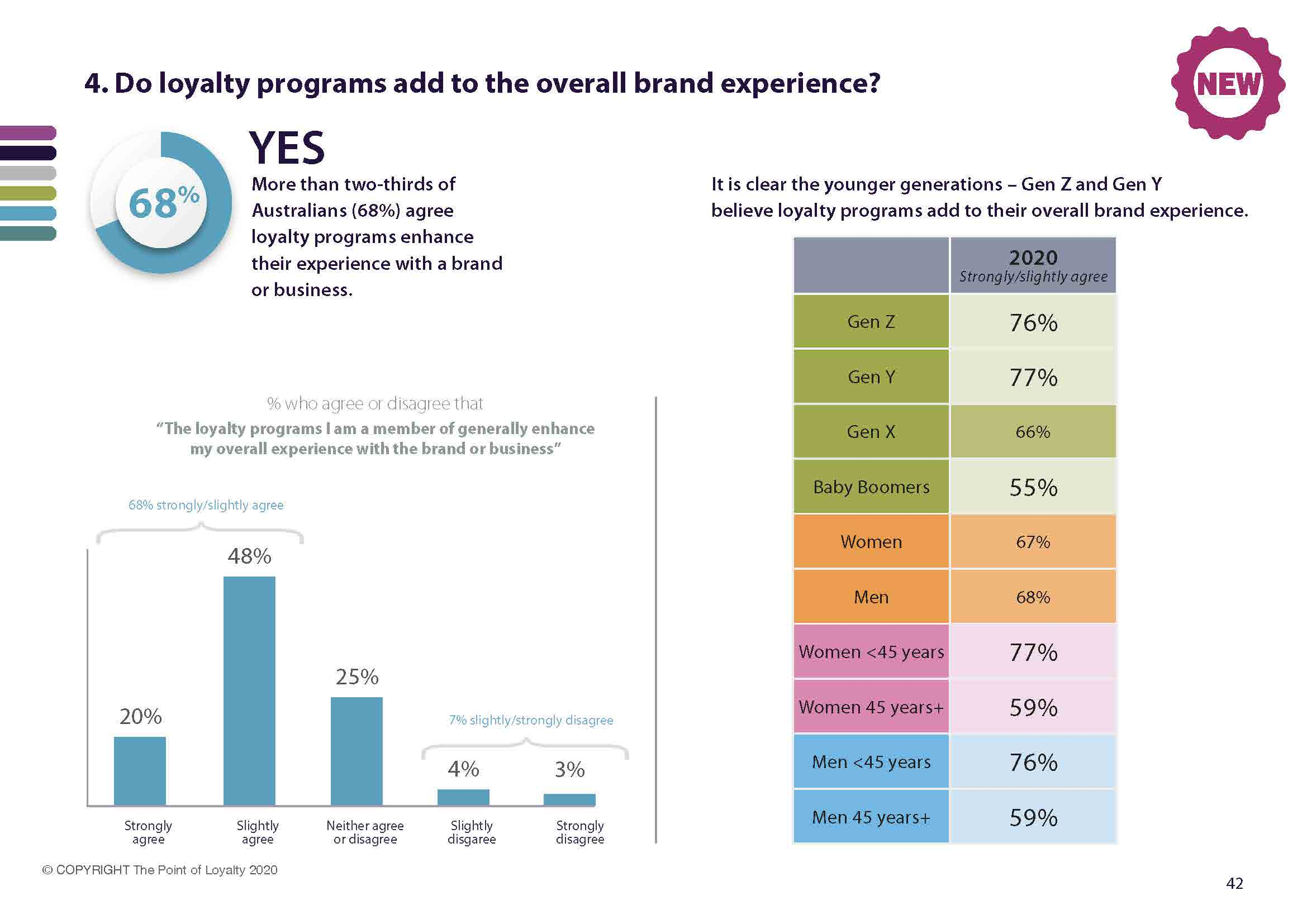 68% of loyalty program members agree programs enhance their experience with a brand or business