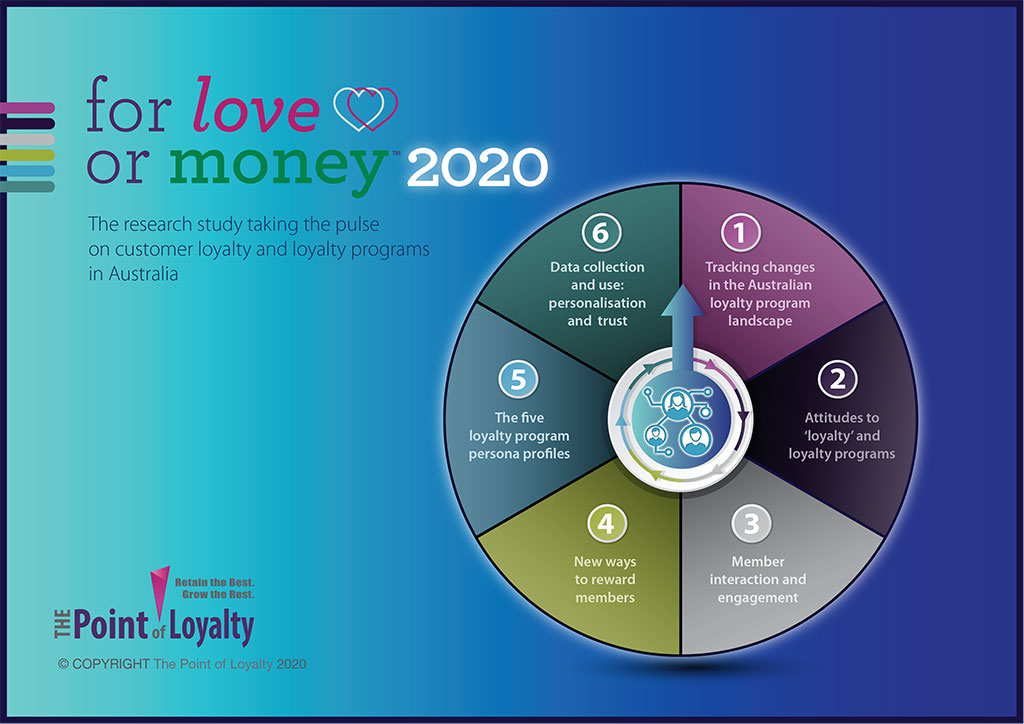 Customer loyalty research - For Love or Money 2020