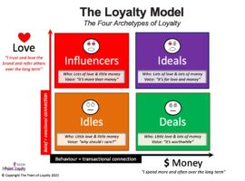 The Loyalty Model: Which of these Four Loyalty Archetypes do your customers belong to?