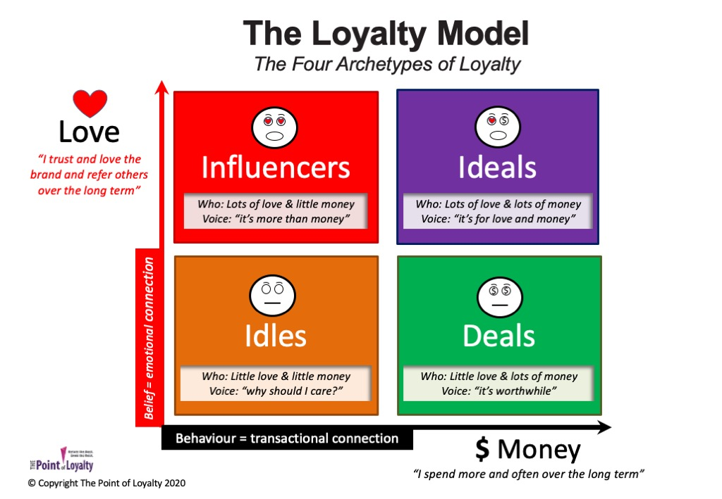 The Loyalty Model