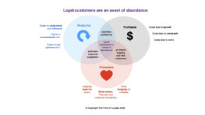 Loyal customers are an asset of abundance