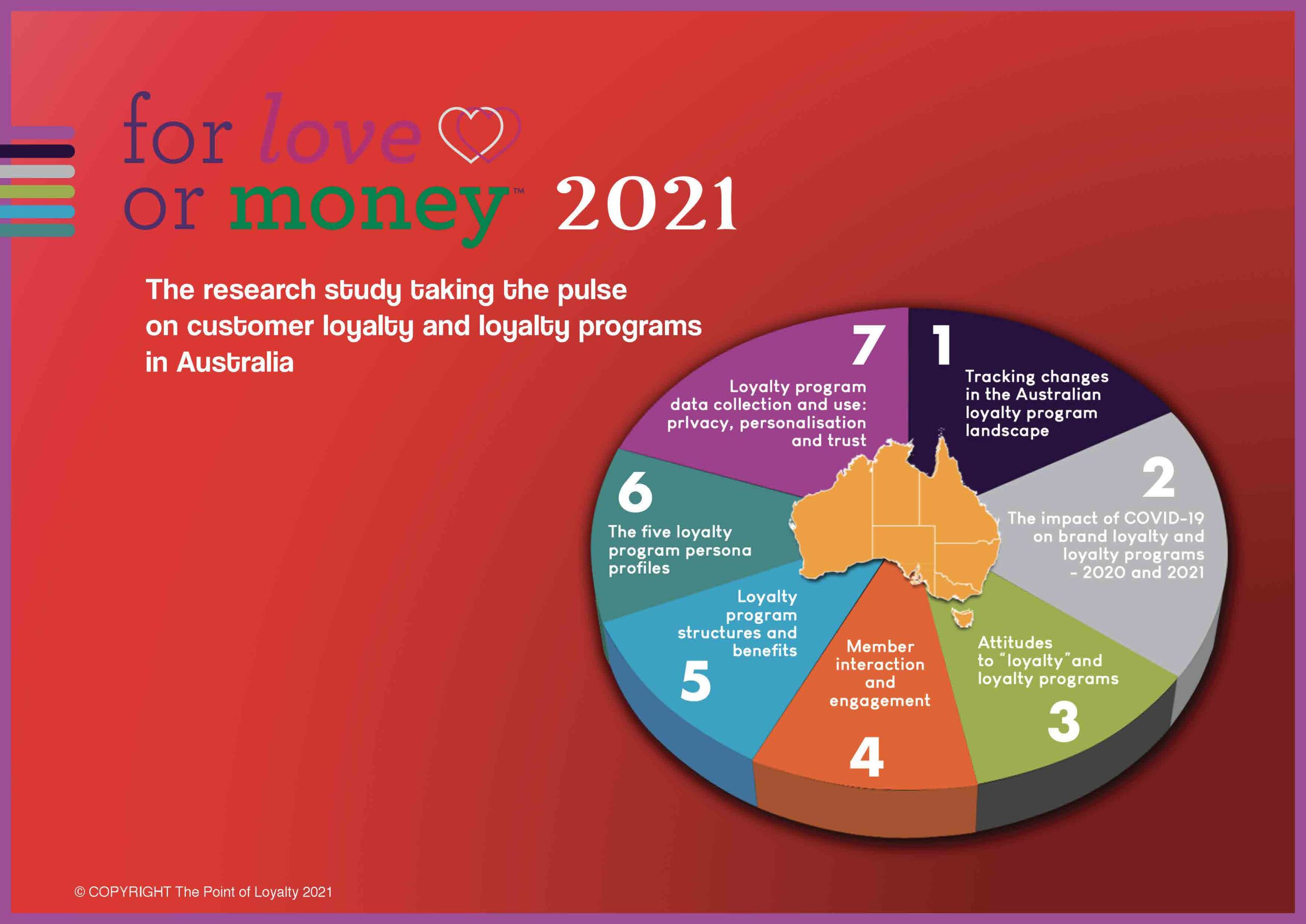 For Love or Money - loyalty and loyalty program research