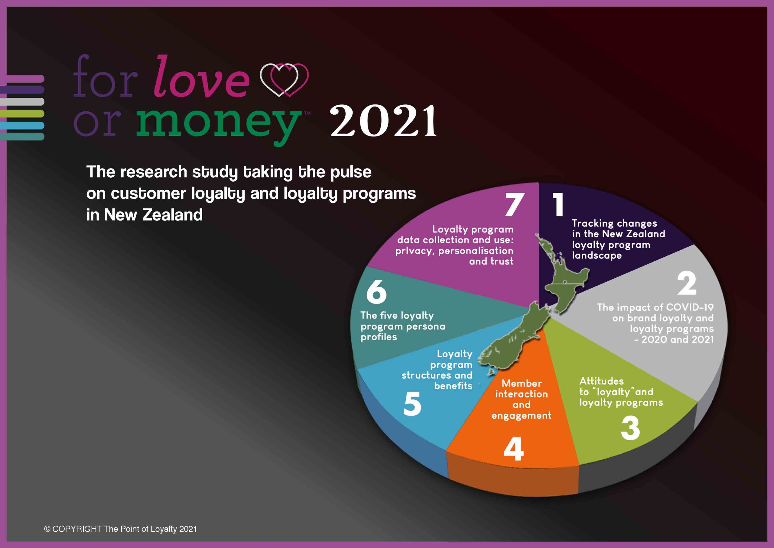 New Zealand For Love or Money customer loyalty and loyalty program research