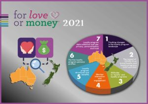Loyalty program research - For Love or Money™ 2021 -