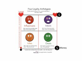 Which of these Four Loyalty Archetypes do your customers belong to?