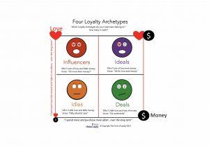Four Loyalty Archetypes